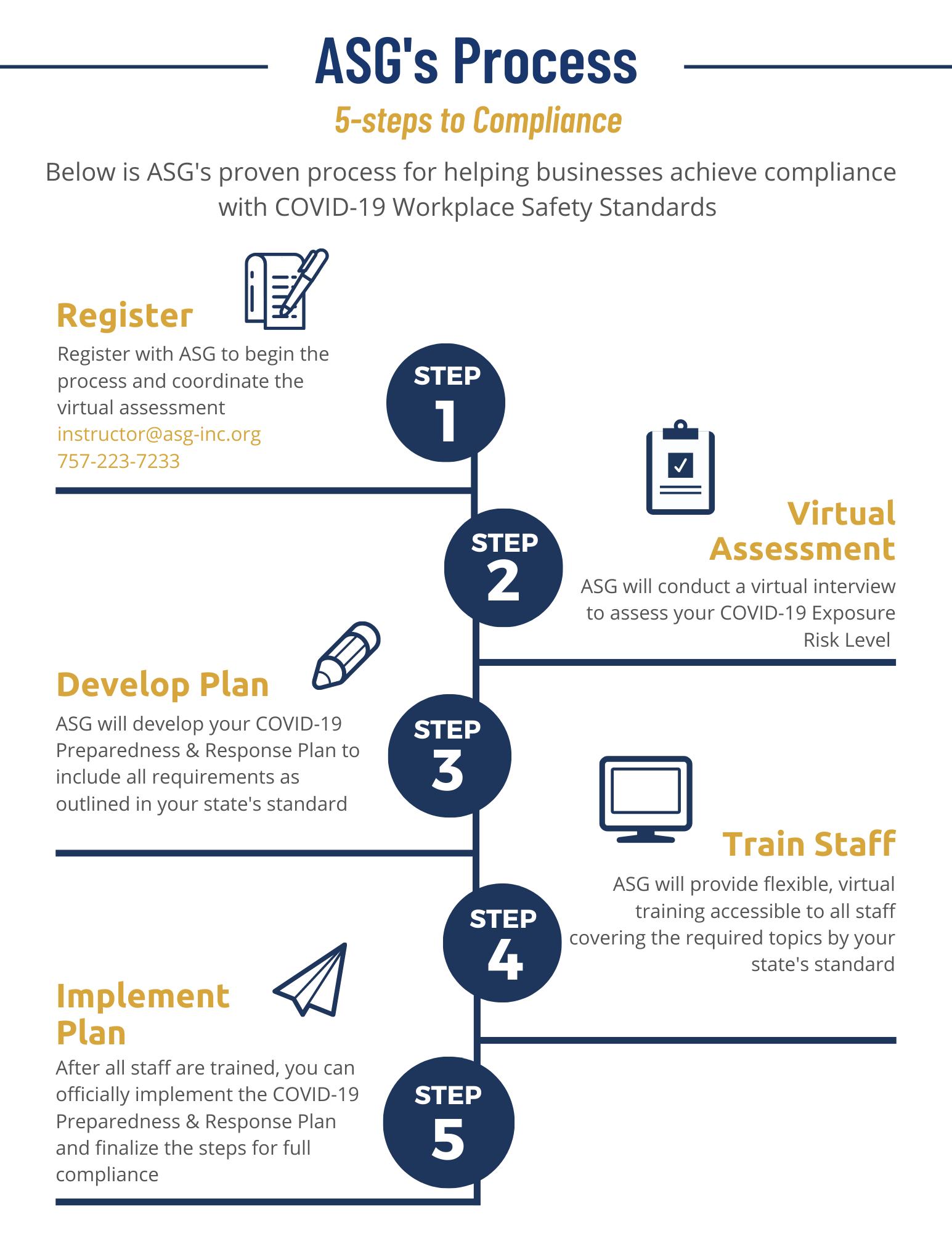 ASGs-5-Step-Compliance-Process